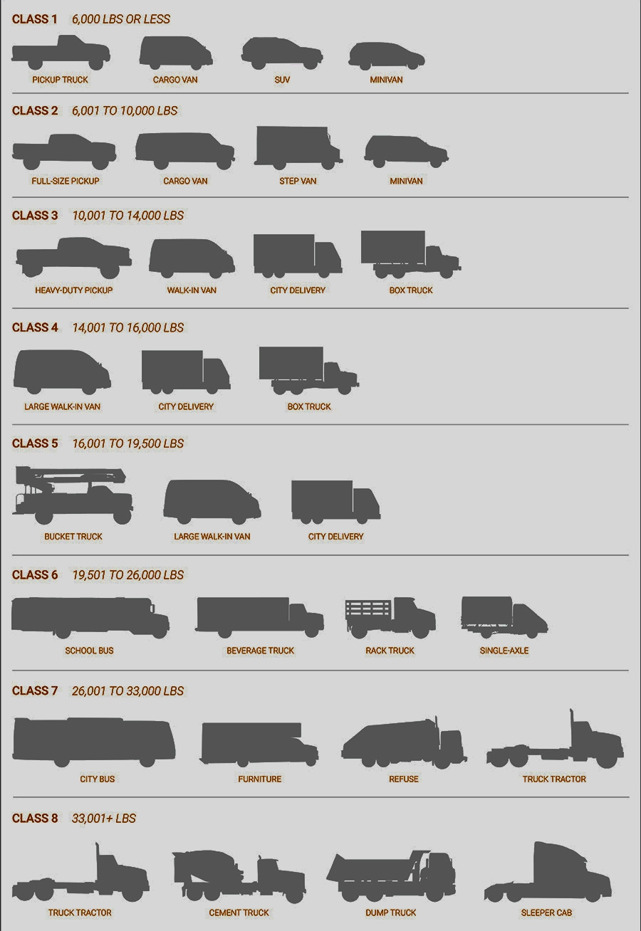 Truck sizes in the US